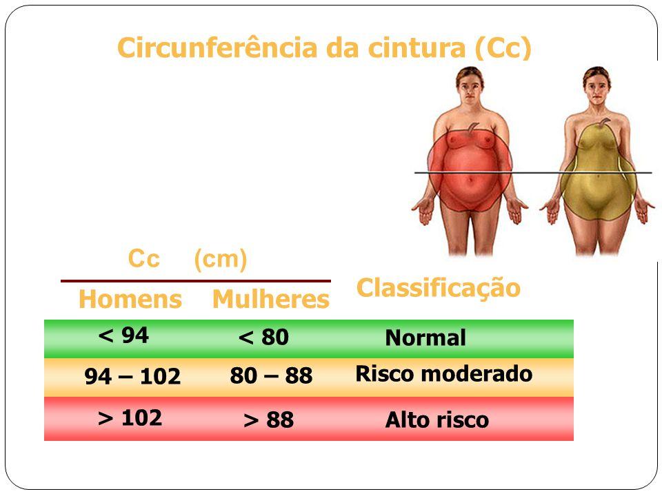 Cc(cm) Classificação < 94 Normal < 80 HomensMulheres 94 – 102 80 – 88 Risco moderado > 102 > 88Alto risco