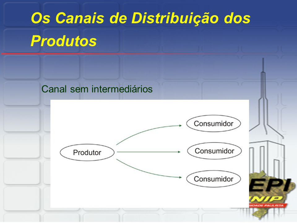 Os Canais de Distribuição dos Produtos Canal sem intermediários
