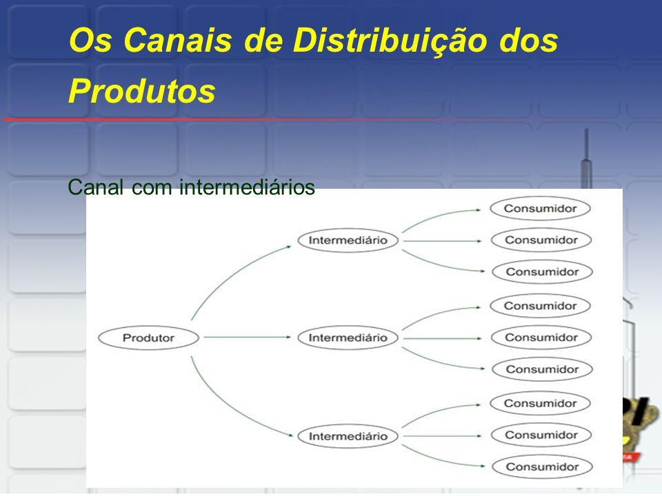 Os Canais de Distribuição dos Produtos Canal com intermediários