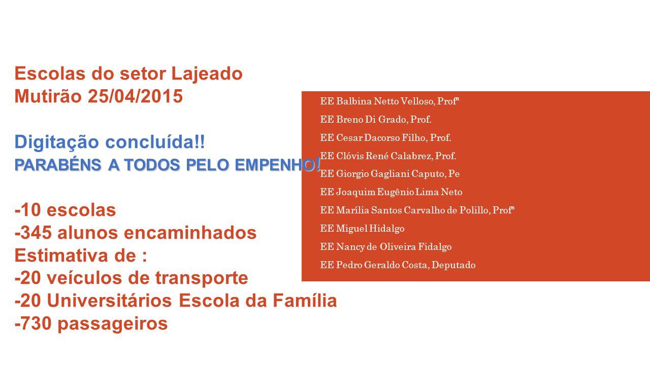 PARABÉNS A TODOS PELO EMPENHO ! Escolas do setor Lajeado Mutirão 25/04/2015 Digitação concluída!! PARABÉNS A TODOS PELO EMPENHO ! -10 escolas -345 alu