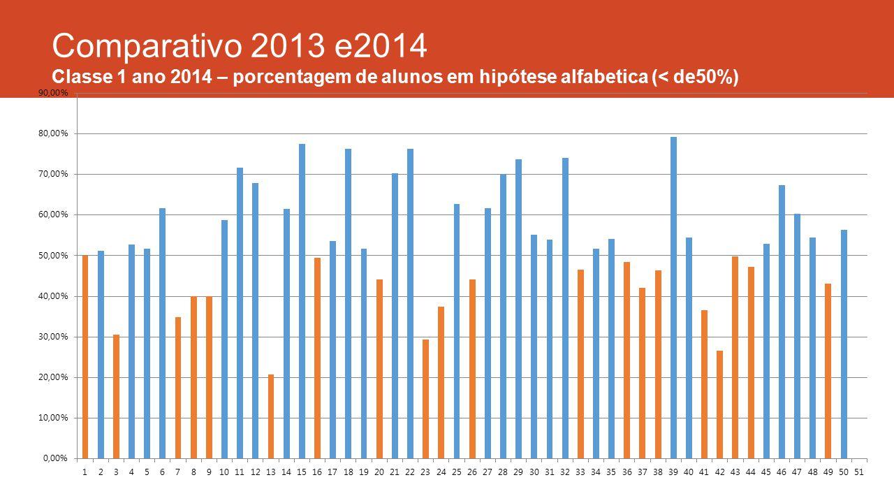 Comparativo 2013 e2014 Classe 1 ano 2014 – porcentagem de alunos em hipótese alfabetica (< de50%)