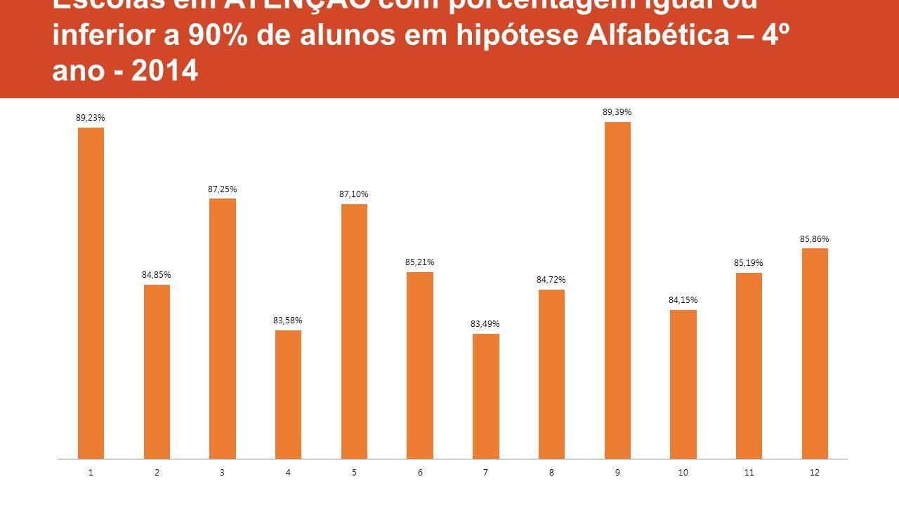 Escolas em ATENÇÃO com porcentagem igual ou inferior a 90% de alunos em hipótese Alfabética – 4º ano - 2014