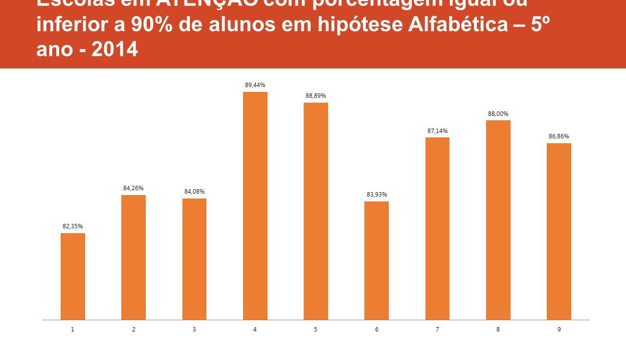 Escolas em ATENÇÃO com porcentagem igual ou inferior a 90% de alunos em hipótese Alfabética – 5º ano - 2014