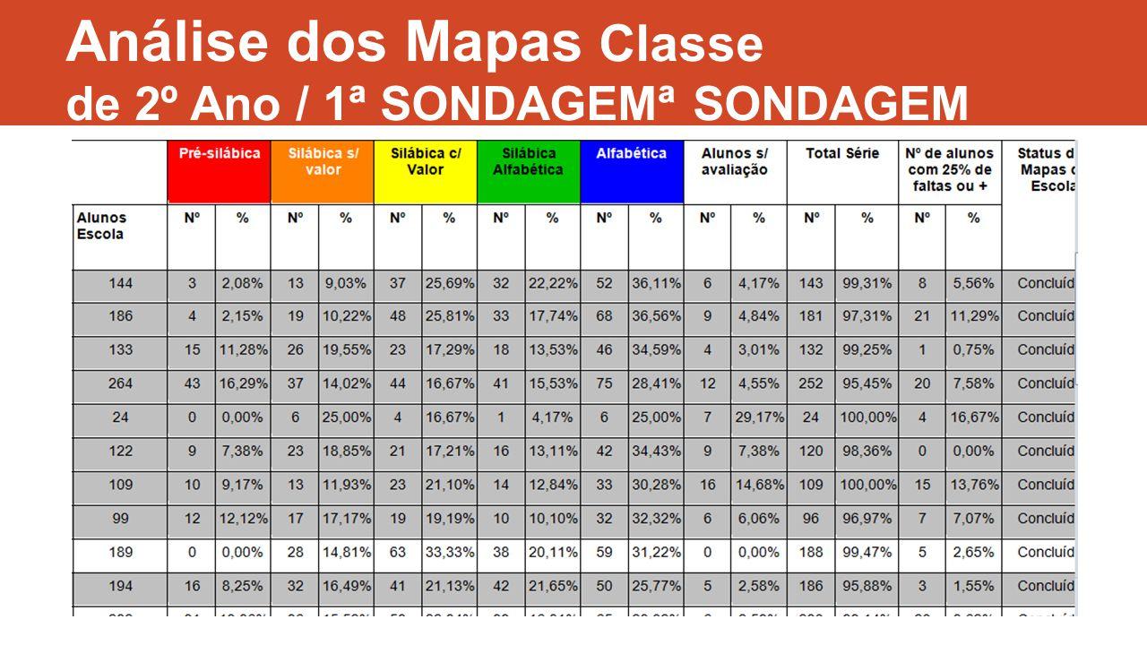 Análise dos Mapas Classe de 2º Ano / 1ª SONDAGEMª SONDAGEM