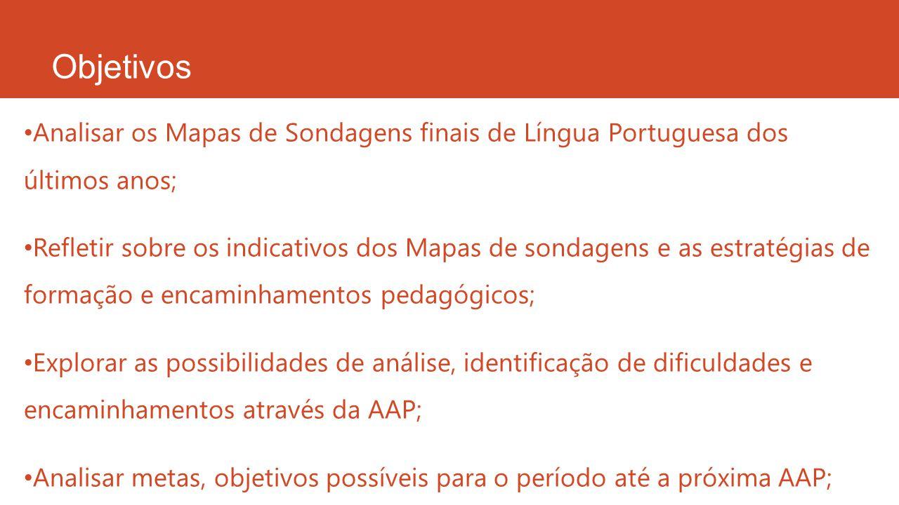 Objetivos Analisar os Mapas de Sondagens finais de Língua Portuguesa dos últimos anos; Refletir sobre os indicativos dos Mapas de sondagens e as estra