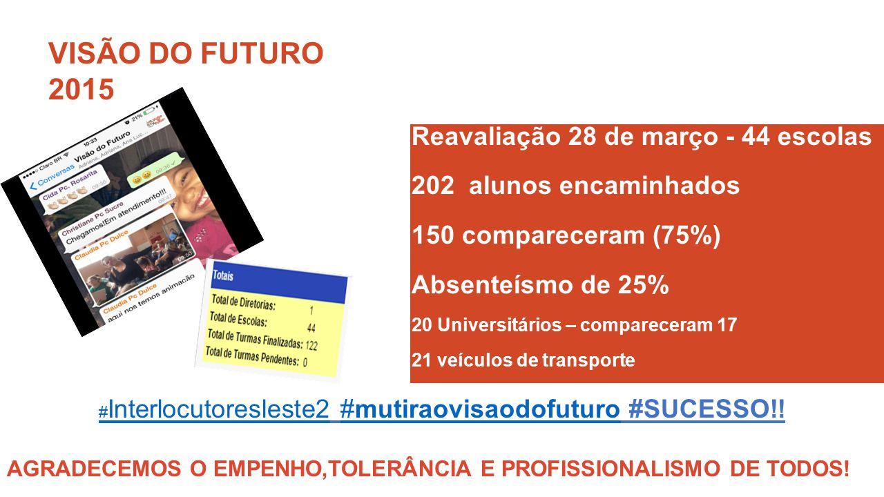 VISÃO DO FUTURO 2015 Reavaliação 28 de março - 44 escolas 202 alunos encaminhados 150 compareceram (75%) Absenteísmo de 25% 20 Universitários – compar