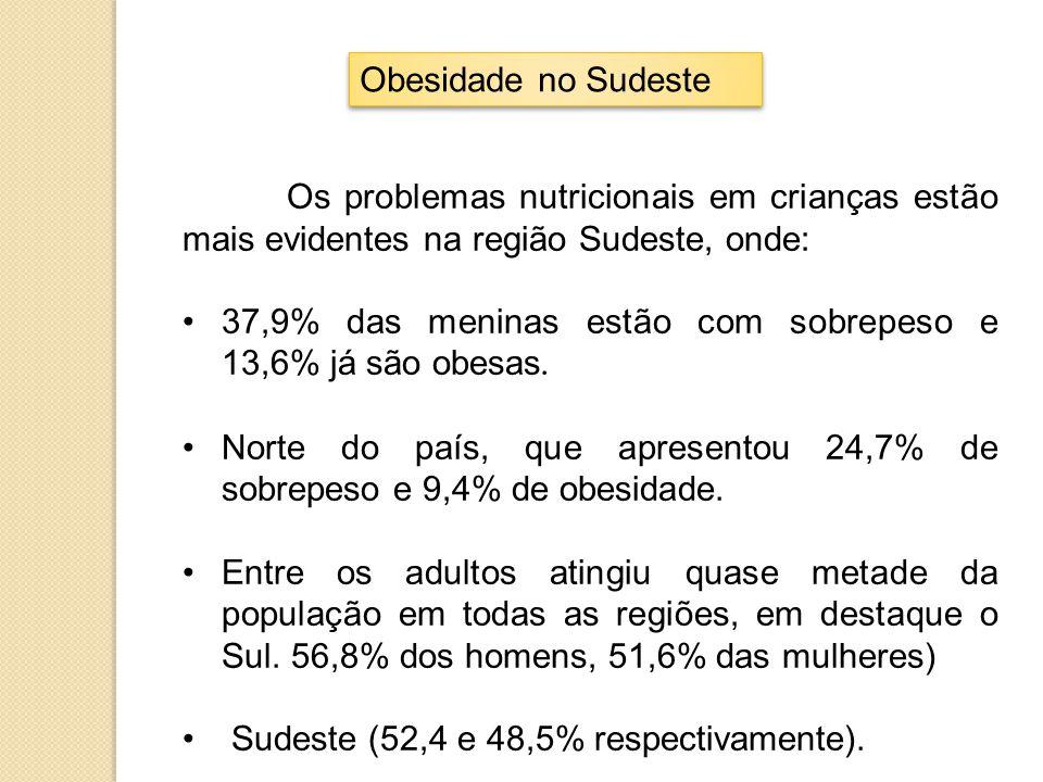 Obesidade no Sudeste Os problemas nutricionais em crianças estão mais evidentes na região Sudeste, onde: 37,9% das meninas estão com sobrepeso e 13,6%