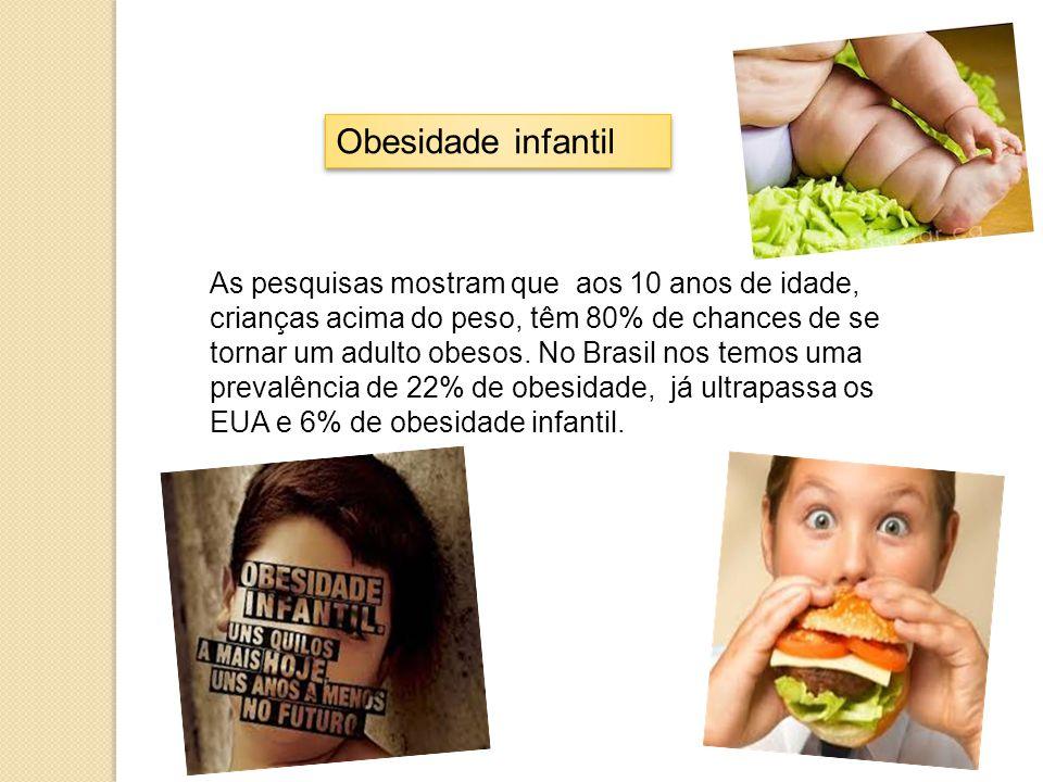 Obesidade infantil As pesquisas mostram que aos 10 anos de idade, crianças acima do peso, têm 80% de chances de se tornar um adulto obesos. No Brasil