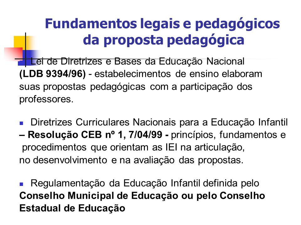 Princípios norteadores da elaboração, implementação e avaliação da proposta Proposta Pedagógica sistematizada Organização Provisoriedad e Compromiss o Intencionalidade Unidade/coerência Participação Consistência Contexto