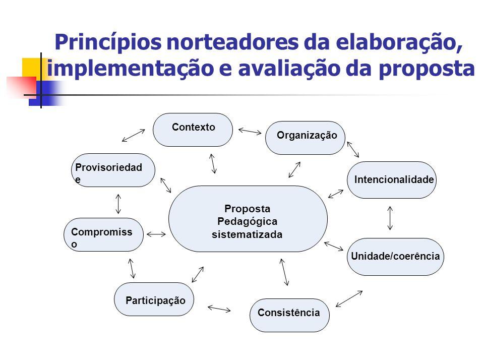Alguns elementos constitutivos História da instituição.