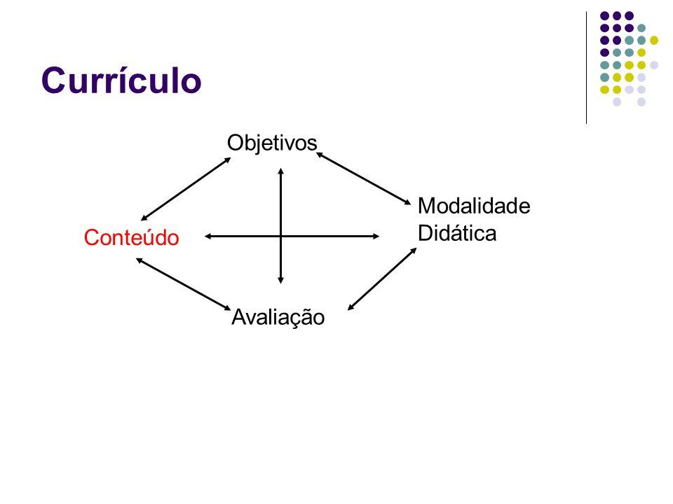 Objetivos Modalidade Didática Conteúdo Avaliação Currículo
