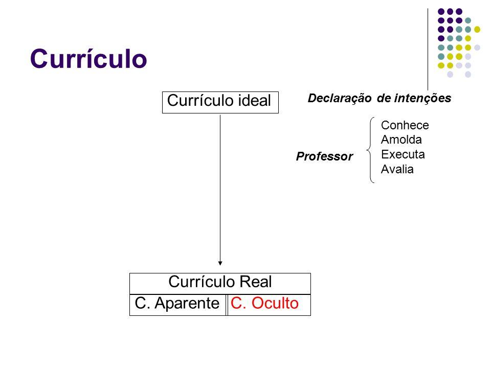 Currículo Oculto Inadvertidamente: a instituição se revela Deliberadamente: a instituição omite certos valores e os faz conhecer por outras formas