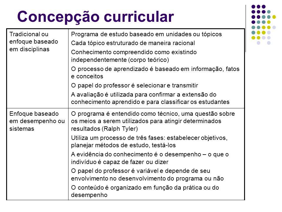 Concepção curricular Tradicional ou enfoque baseado em disciplinas Programa de estudo baseado em unidades ou tópicos Cada tópico estruturado de maneir