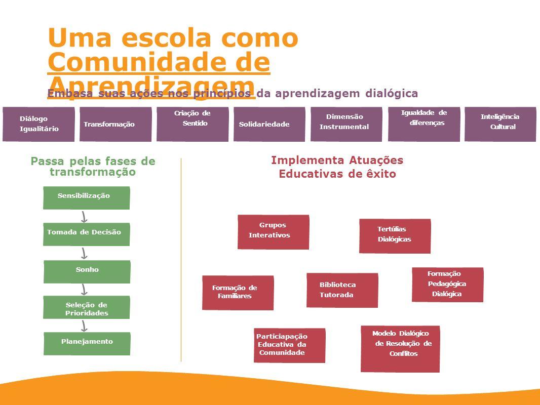 Inteligênci a cultural Solidariedade Dimensão Instrumental Transformação Igualdade de diferenças Criação de Sentido Princípios da Aprendizagem Dialógica Diáologo Igualitário