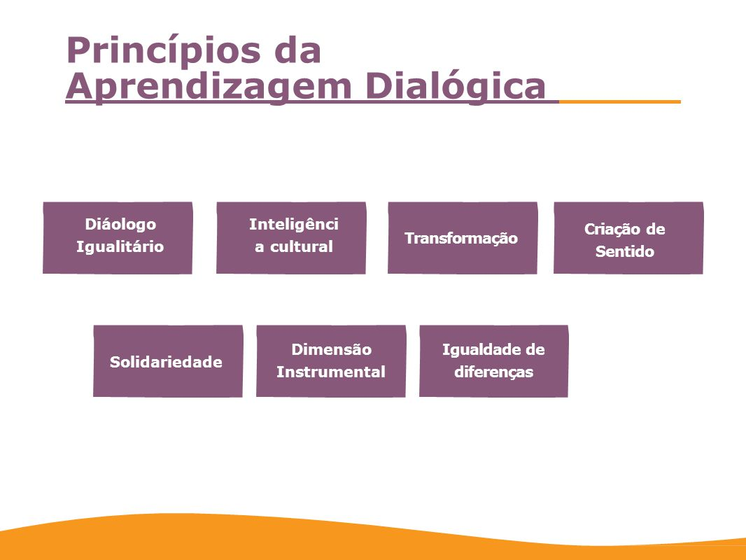 Inteligênci a cultural Solidariedade Dimensão Instrumental Transformação Igualdade de diferenças Criação de Sentido Princípios da Aprendizagem Dialógi