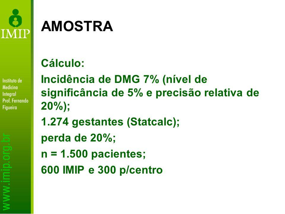 Cálculo: Incidência de DMG 7% (nível de significância de 5% e precisão relativa de 20%); 1.274 gestantes (Statcalc); perda de 20%; n = 1.500 pacientes