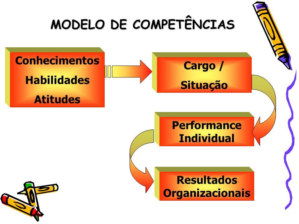 MODELO DE COMPETÊNCIAS Conhecimentos Habilidades Atitudes Cargo / Situação Performance Individual Resultados Organizacionais
