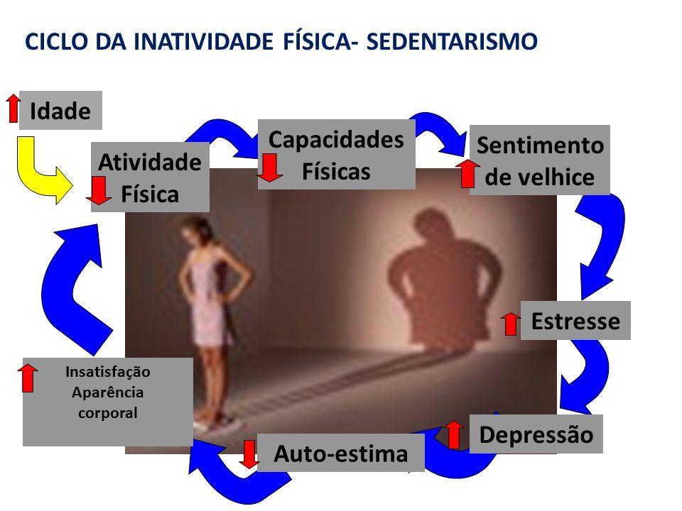 (Matsudo et al, 1991; Sallis, 2000) Idade Atividade Física Capacidades Físicas Sentimento de velhice Estresse Depressão Auto-estima Insatisfação Aparê