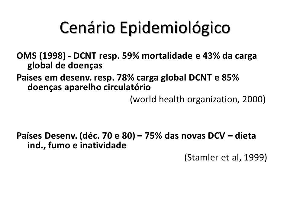 Cenário Epidemiológico OMS (1998) - DCNT resp. 59% mortalidade e 43% da carga global de doenças Paises em desenv. resp. 78% carga global DCNT e 85% do