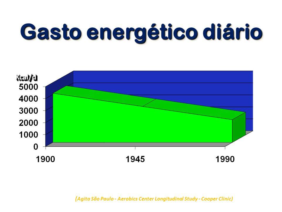 Gasto energético diário ( Agita São Paulo - Aerobics Center Longitudinal Study - Cooper Clinic) Kcal/dKcal/d