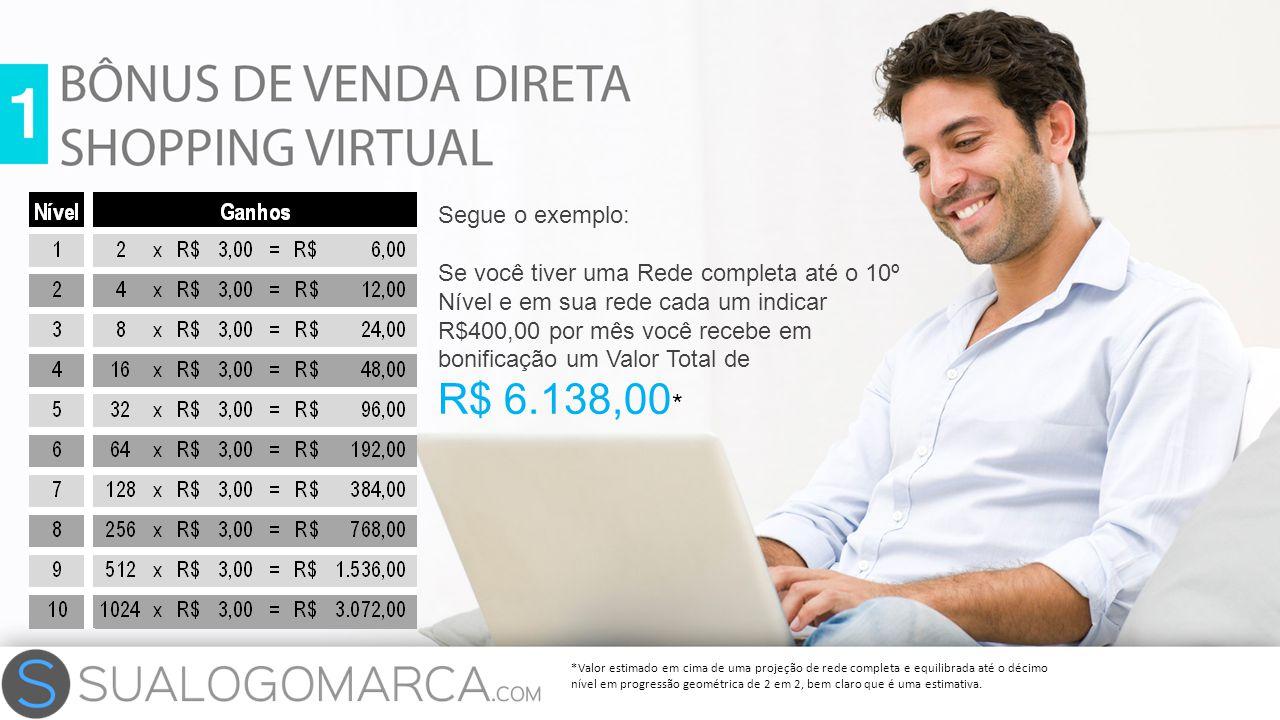 Segue o exemplo: Se você tiver uma Rede completa até o 10º Nível e em sua rede cada um indicar R$400,00 por mês você recebe em bonificação um Valor To