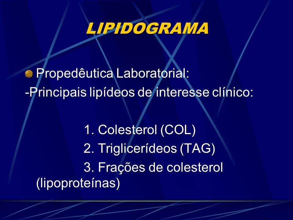 LIPIDOGRAMA - COLESTEROL, TRIGLICERÍDEOS, HDL E LDL; índices e frações eletroforéticas; - Exames possivelmente associados: (Hormônios, enzimogramas ca