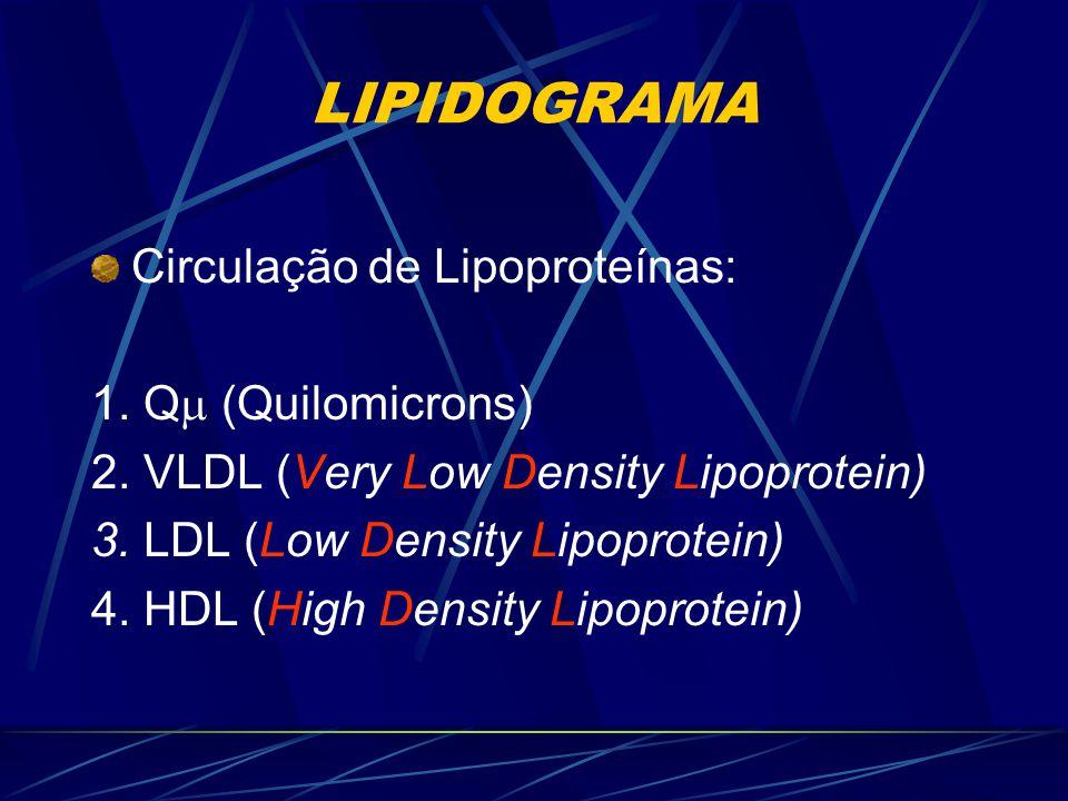 LIPIDOGRAMA Propedêutica Laboratorial: -Principais lipídeos de interesse clínico: 1. Colesterol (COL) 2. Triglicerídeos (TAG) 3. Frações de colesterol