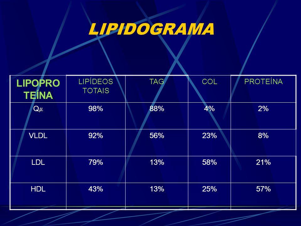 LIPIDOGRAMA Circulação de Lipoproteínas: 1. Q  (Quilomicrons) 2. VLDL (Very Low Density Lipoprotein) 3. LDL (Low Density Lipoprotein) 4. HDL (High De