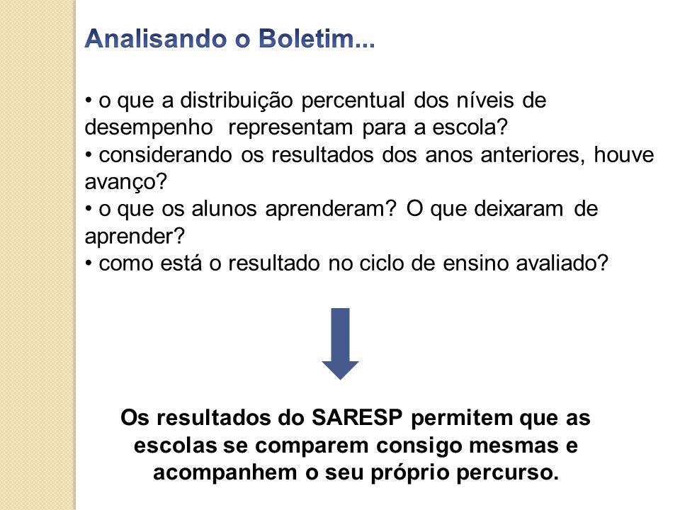 Os resultados do SARESP permitem que as escolas se comparem consigo mesmas e acompanhem o seu próprio percurso.