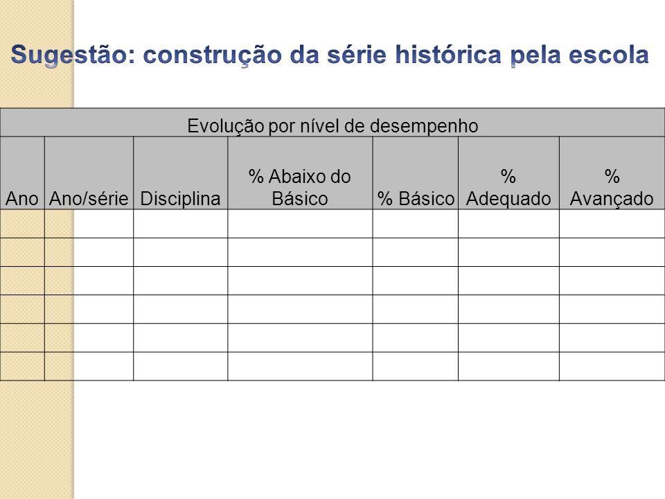 Evolução por nível de desempenho AnoAno/sérieDisciplina % Abaixo do Básico% Básico % Adequado % Avançado