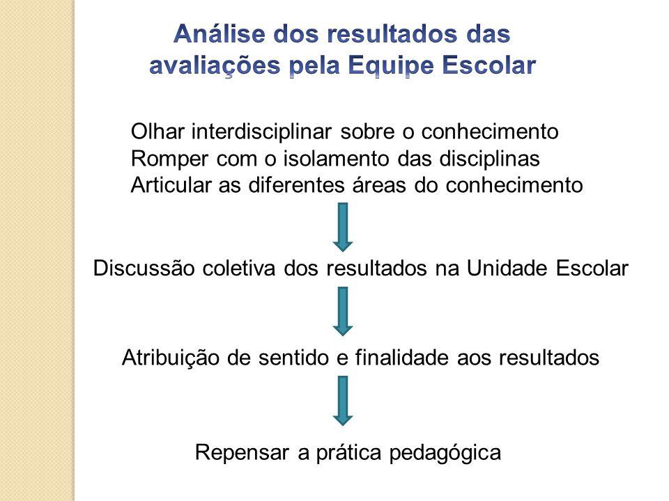 Olhar interdisciplinar sobre o conhecimento Romper com o isolamento das disciplinas Articular as diferentes áreas do conhecimento Discussão coletiva dos resultados na Unidade Escolar Atribuição de sentido e finalidade aos resultados Repensar a prática pedagógica