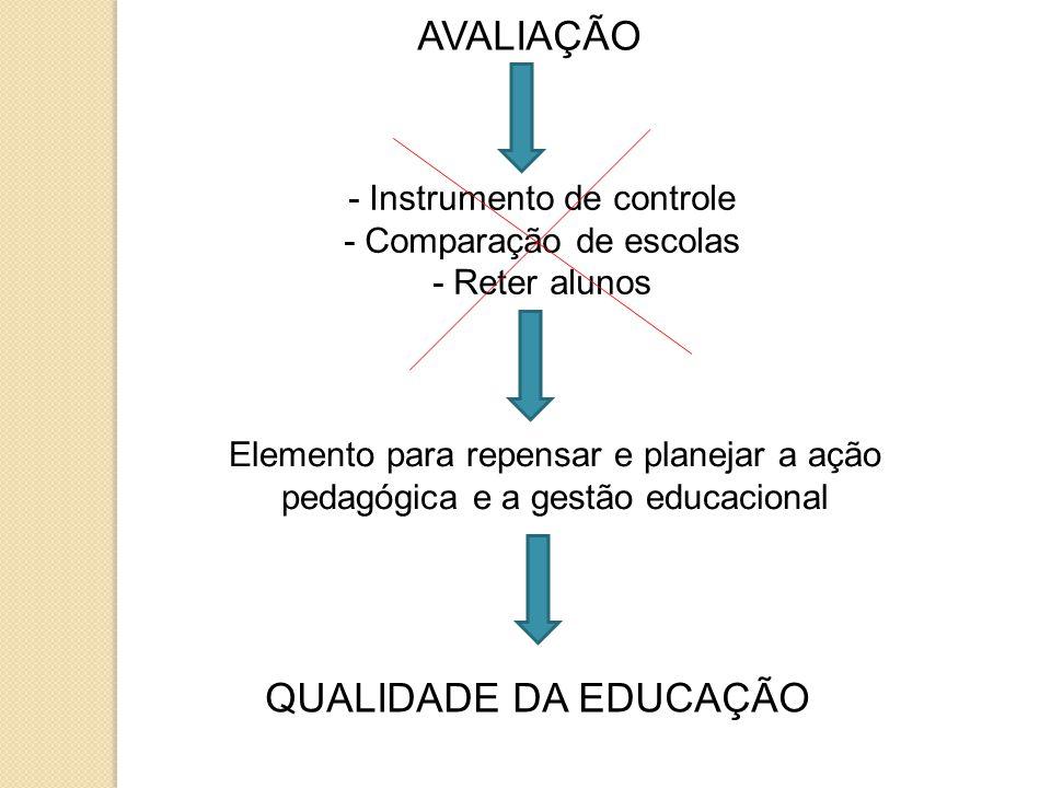 AVALIAÇÃO - Instrumento de controle - Comparação de escolas - Reter alunos Elemento para repensar e planejar a ação pedagógica e a gestão educacional QUALIDADE DA EDUCAÇÃO