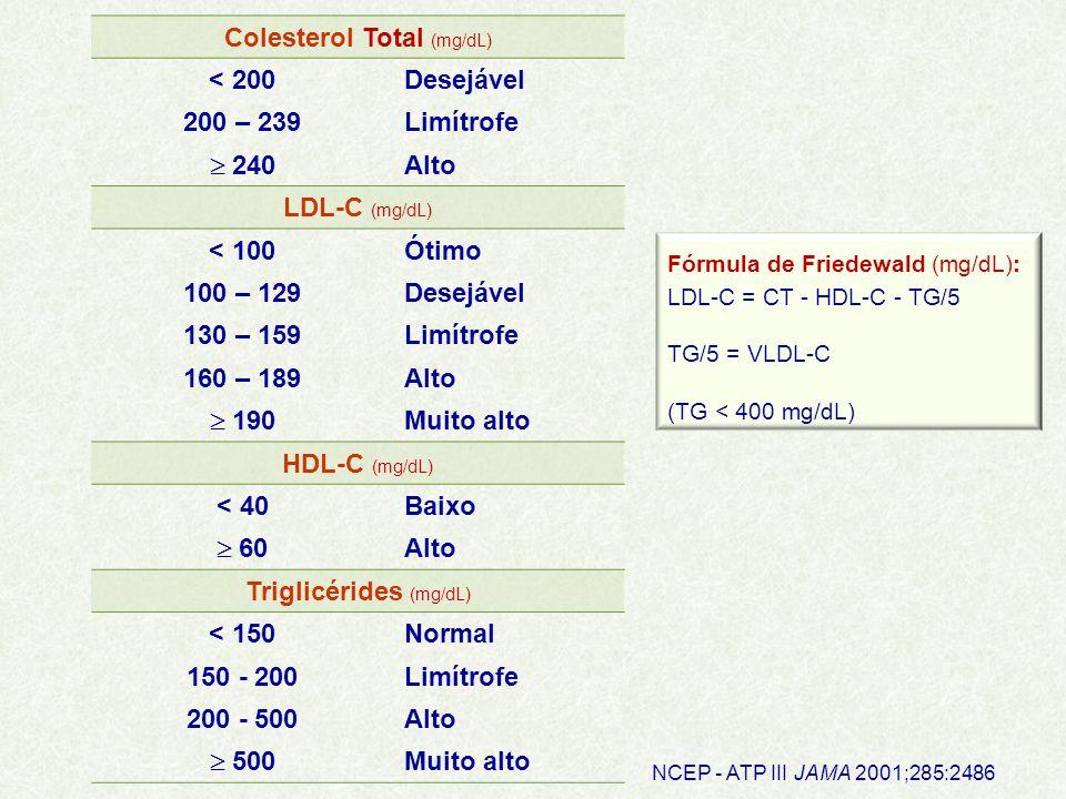 Colesterol Total (mg/dL) < 200Desejável 200 – 239Limítrofe  240 Alto LDL-C (mg/dL) < 100Ótimo 100 – 129Desejável 130 – 159Limítrofe 160 – 189Alto  190 Muito alto HDL-C (mg/dL) < 40Baixo  60 Alto Triglicérides (mg/dL) < 150Normal 150 - 200Limítrofe 200 - 500Alto  500 Muito alto NCEP - ATP III JAMA 2001;285:2486 Fórmula de Friedewald (mg/dL): LDL-C = CT - HDL-C - TG/5 TG/5 = VLDL-C (TG < 400 mg/dL)