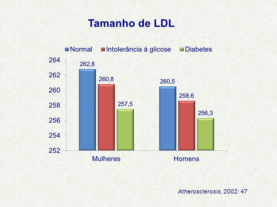 Tamanho de LDL Atherosclerosis, 2002: 47
