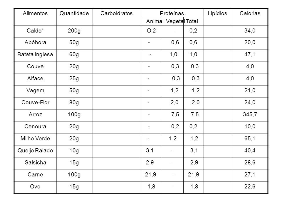 AlimentosQuantidadeCarboidratosProteínas Animal Vegetal Total LipídiosCalorias Caldo*200gO,2 - 0,234,0 Abóbora50g - 0,6 0,620,0 Batata Inglesa60g - 1,0 1,047,1 Couve20g - 0,3 0,34,0 Alface25g - 0,3 0,34,0 Vagem50g - 1,2 1,221,0 Couve-Flor80g - 2,0 2,024,0 Arroz100g - 7,5 7,5345,7 Cenoura20g - 0,2 0,210,0 Milho Verde20g - 1,2 1,265,1 Queijo Ralado10g3,1 - 3,140,4 Salsicha15g2,9 - 2,928,6 Carne100g21,9 - 21,927,1 Ovo15g 1,8 - 1,822,6