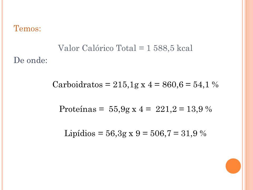 Temos: Valor Calórico Total = 1 588,5 kcal De onde: Carboidratos = 215,1g x 4 = 860,6 = 54,1 % Proteínas = 55,9g x 4 = 221,2 = 13,9 % Lipídios = 56,3g x 9 = 506,7 = 31,9 %