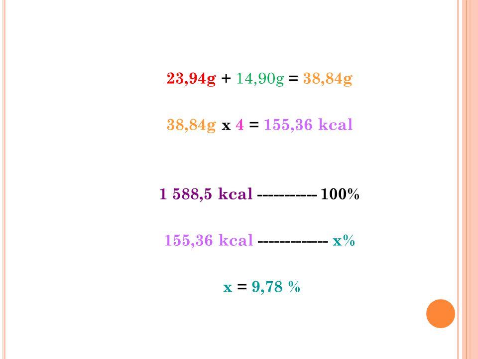 23,94g + 14,90g = 38,84g 38,84g x 4 = 155,36 kcal 1 588,5 kcal ----------- 100% 155,36 kcal ------------- x% x = 9,78 %