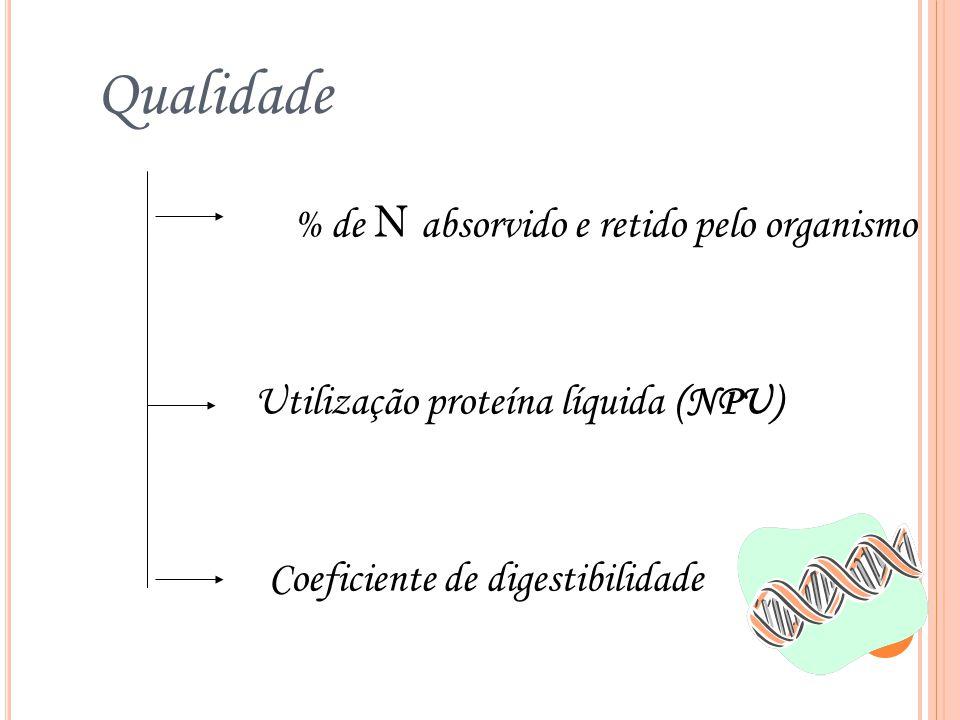 Qualidade % de N absorvido e retido pelo organismo Utilização proteína líquida (NPU) Coeficiente de digestibilidade