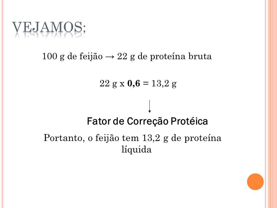100 g de feijão → 22 g de proteína bruta 22 g x 0,6 = 13,2 g Portanto, o feijão tem 13,2 g de proteína líquida Fator de Correção Protéica