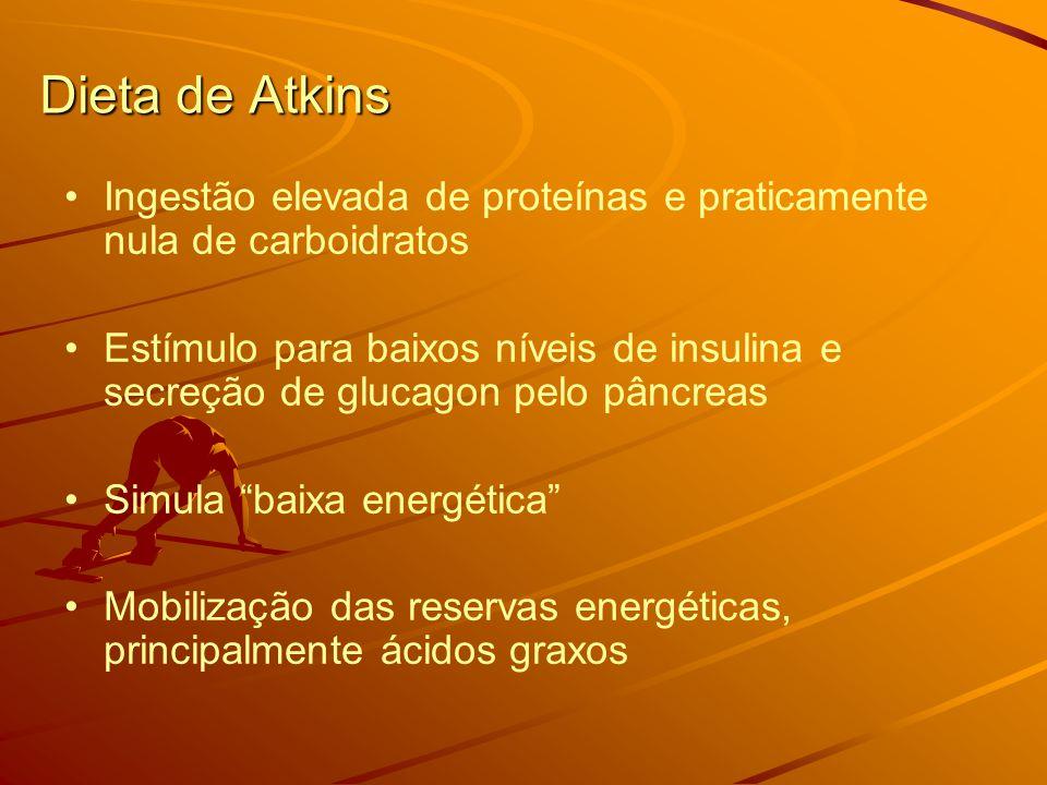 Dieta de Atkins Ingestão elevada de proteínas e praticamente nula de carboidratos Estímulo para baixos níveis de insulina e secreção de glucagon pelo pâncreas Simula baixa energética Mobilização das reservas energéticas, principalmente ácidos graxos