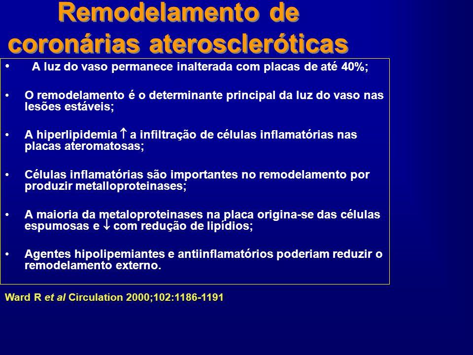 Remodelamento de coronárias ateroscleróticas A luz do vaso permanece inalterada com placas de até 40%; O remodelamento é o determinante principal da l