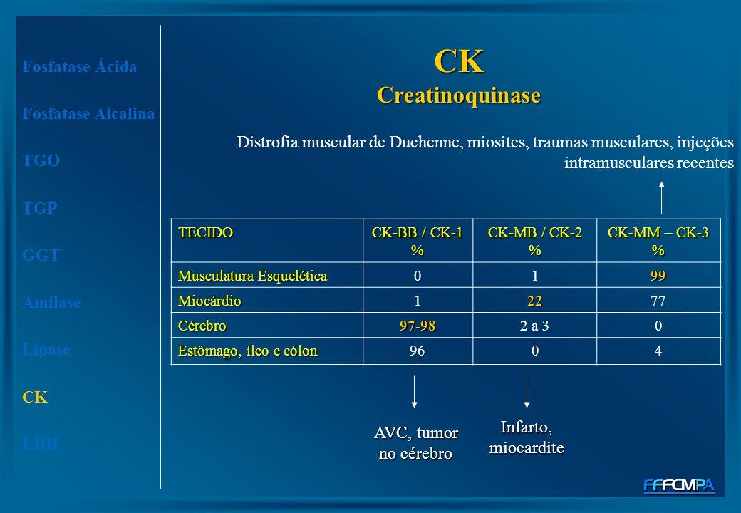 TECIDO CK-BB / CK-1 % CK-MB / CK-2 % CK-MM – CK-3 % Musculatura Esquelética 0199 Miocárdio12277 Cérebro97-982 a 30 Estômago, íleo e cólon 9604 Fosfata