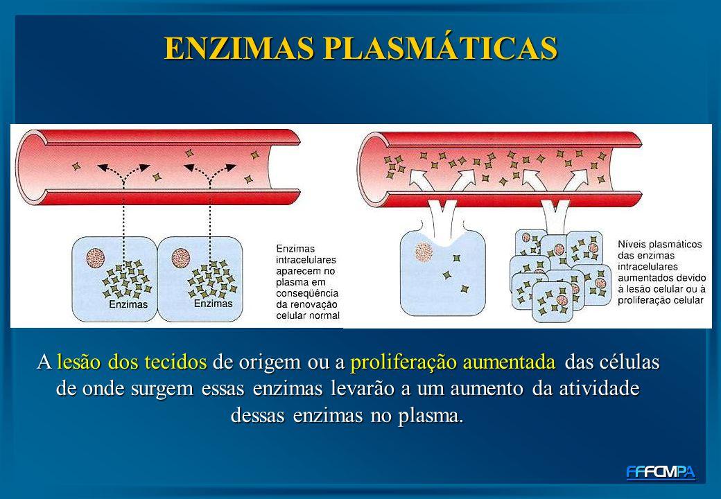 A lesão dos tecidos de origem ou a proliferação aumentada das células de onde surgem essas enzimas levarão a um aumento da atividade dessas enzimas no