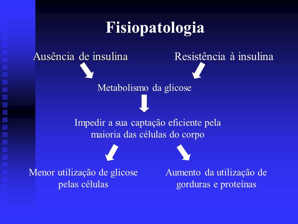 Diabete Melito Tipo I (DMID) 10% a 20% dos diabéticos 10% a 20% dos diabéticos Diabete melito juvenilObservado em indivíduos com menos de 20 anos de idade Diabete melito juvenilObservado em indivíduos com menos de 20 anos de idade Deficiência absoluta de insulina Relativa excreção excessiva de glucagon Lesão das células beta pancreáticas Infecções virais ou doenças auto-imunes Tendência hereditária à degeneração