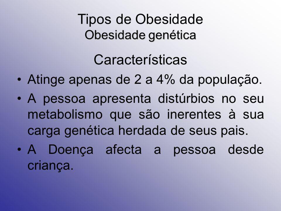 Obesidade genética Tipos de Obesidade Obesidade genética Características Atinge apenas de 2 a 4% da população.