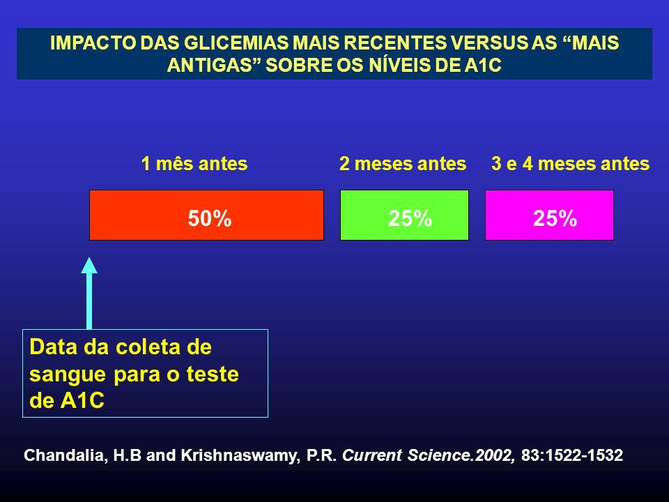 """IMPACTO DAS GLICEMIAS MAIS RECENTES VERSUS AS """"MAIS ANTIGAS"""" SOBRE OS NÍVEIS DE A1C 50%25% Data da coleta de sangue para o teste de A1C 1 mês antes 2"""
