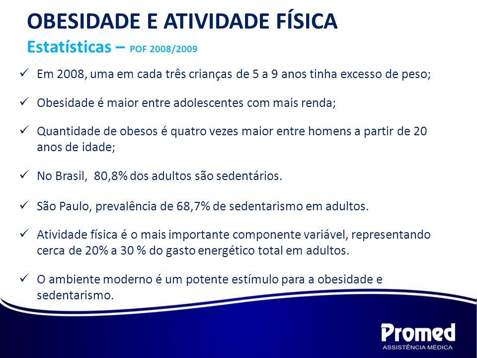 OBESIDADE E ATIVIDADE FÍSICA Estatísticas – MINISTÉRIO DA SAÚDE No Brasil mais de 65 milhões de pessoas, 40% da população, está com excesso de peso, enquanto 10 milhões são considerados OBESOS.