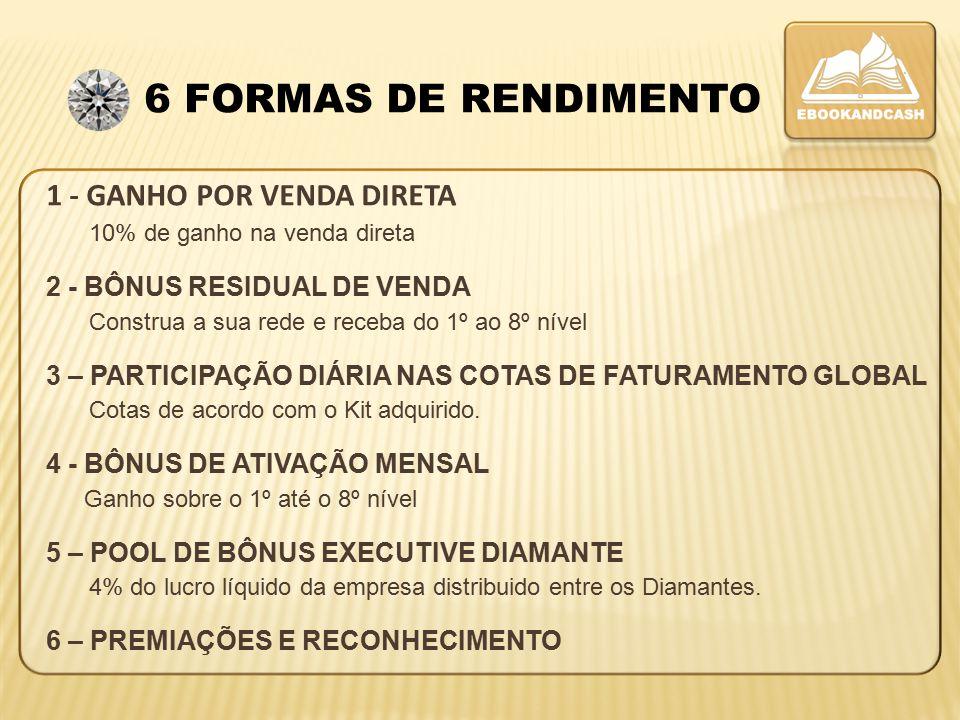 6 FORMAS DE RENDIMENTO 2 - BÔNUS RESIDUAL DE VENDA 1 - GANHO POR VENDA DIRETA 4 - BÔNUS DE ATIVAÇÃO MENSAL 3 – PARTICIPAÇÃO DIÁRIA NAS COTAS DE FATURAMENTO GLOBAL 5 – POOL DE BÔNUS EXECUTIVE DIAMANTE Construa a sua rede e receba do 1º ao 8º nível 10% de ganho na venda direta Ganho sobre o 1º até o 8º nível Cotas de acordo com o Kit adquirido.