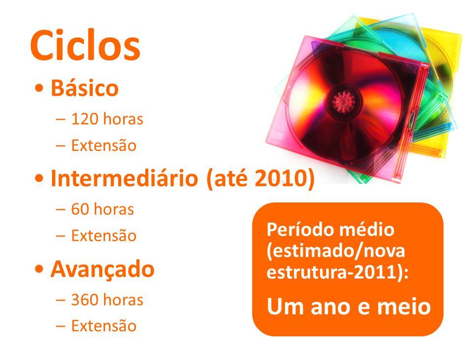 Ciclos Período médio (estimado/nova estrutura-2011): Um ano e meio Básico –120 horas –Extensão Intermediário (até 2010) –60 horas –Extensão Avançado –360 horas –Extensão