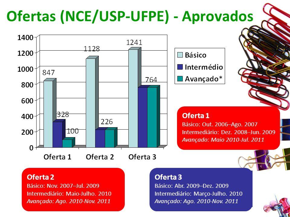Ofertas (NCE/USP-UFPE) - Aprovados Oferta 1 Básico: Out.